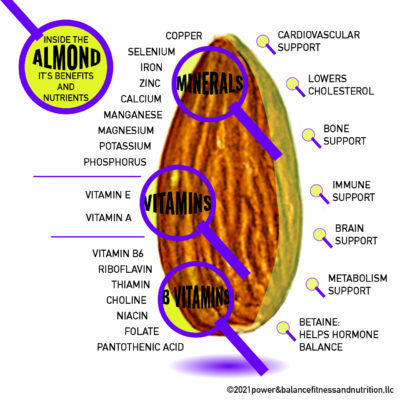 February 2021 Almonds – Push-Ups – Wearing a Mask and Exercising